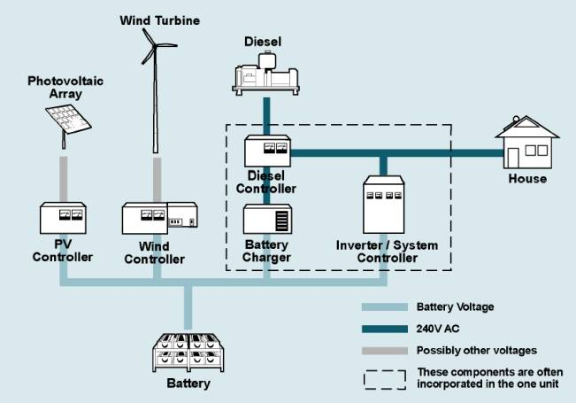 RISE Information Portal - Applications - Stand- alone Power Supply ...