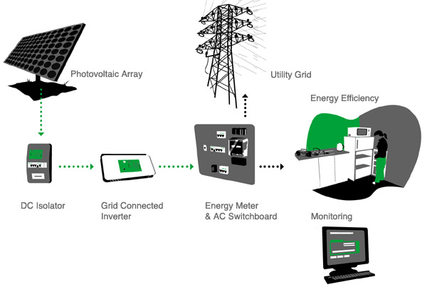 grid connected pv system phd thesis Abstract with the extraordinary market growth in grid-connected pv systems, there is increasing interests in grid-connected pv inverters focus has been placed on cheap, high-efficiency, and innovative inverter solutions, leading to a high diversity within the inverters and new system configurations.