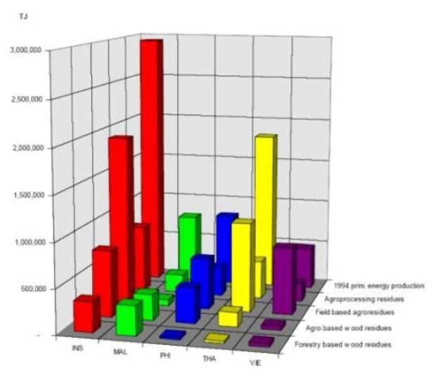 SEE Information Portal - Technologies - Biomass