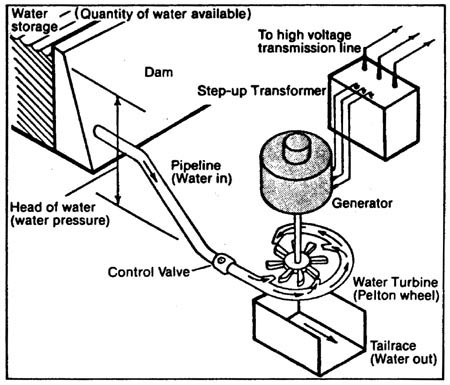 Dam Hydraulic Diagram