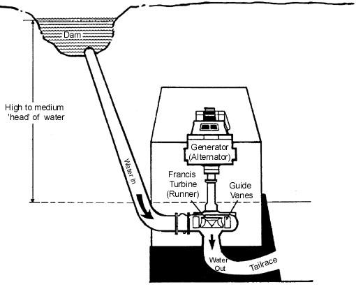 hydro turbine diagram