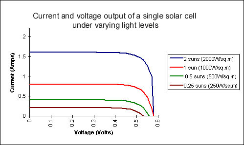 SEE Information Portal - Technologies - Photovoltaics (PV)