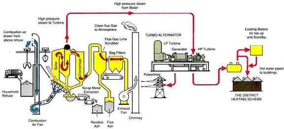 waste to energy process flow diagram  waste  free engine