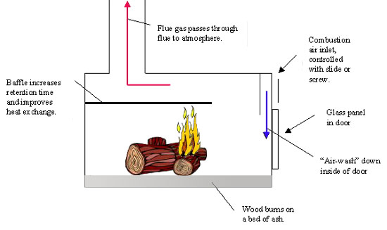 Sensational See Information Portal Technologies Woodheaters Wiring 101 Vieworaxxcnl